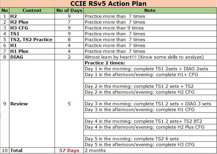 C4C | CCIE4Career